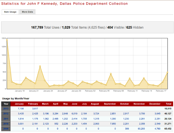 Statistics for JFK Dallas Police Department Collection