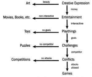 http://proto-knowledge.blogspot.com/isualization of Chris Crawford's criteria for defining a game.
