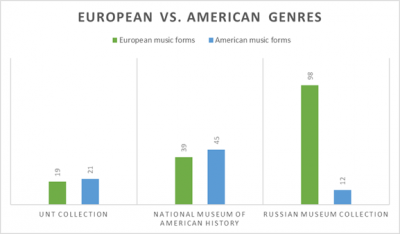 A bar graph comparing the number of European and American music forms found inthe tune disc collections from the UNT Collection, the National Museum of American History and the Russian Museum Collection