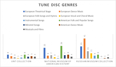 A bar graph comparing tune disc genresfound in the tune disc collections from the UNT Collection, the National Museum of American History and the Russian Museum Collection