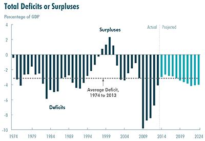 U.S. federal deficits or surpluses, 1974-2024