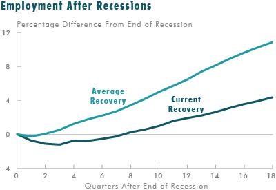 Employment after recessions - current vs. average recovery